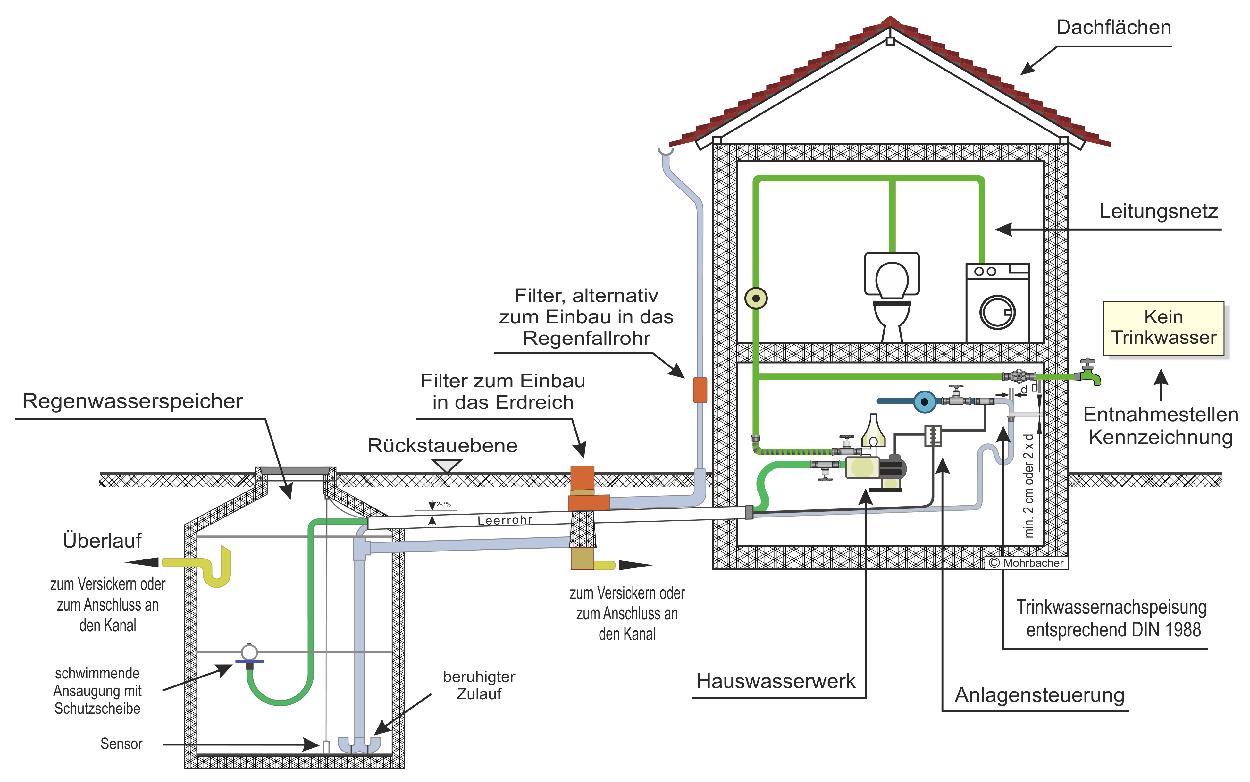 Regenwassernutzung im Haus, sehr leise und robus vom Profi - seit 25 Jahren für Sie da!
