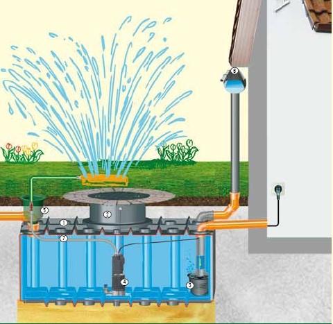 Gartenanlage -fix- mit 2.000 Liter Flachtank inkl. Pumpe und Dom
