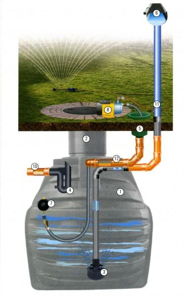 Gartenanlage -basic- mit Erdtank, Dom, und Pumpe